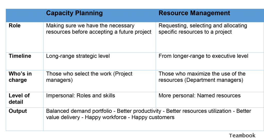 capacity-planning-resource-management